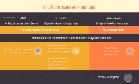 ePortfolio osana amk-opintoja -infograafi