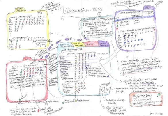 Alkuperäinen, käsinpiirretty Otavan Opiston VOPS-konsepti joulukuussa 2015.